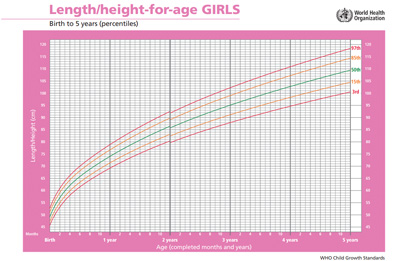 Girls height to age