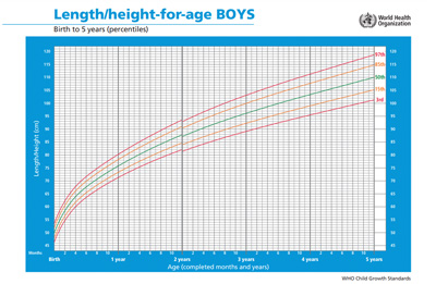 boys height for age