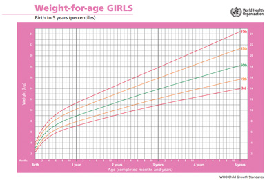 girls weight for age