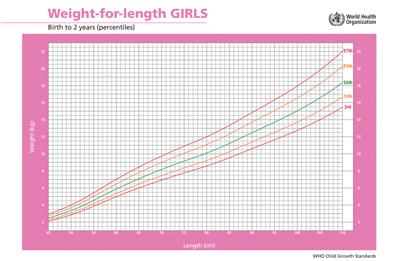 girls weight for length