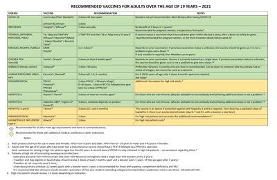 Recommended Adult vaccines